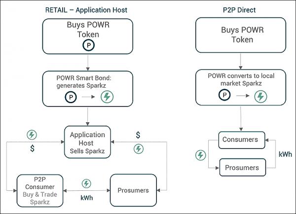 Powerledger Dual Token Ecosystem